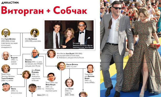 Династии: семейные тайны Виторгана и Собчак