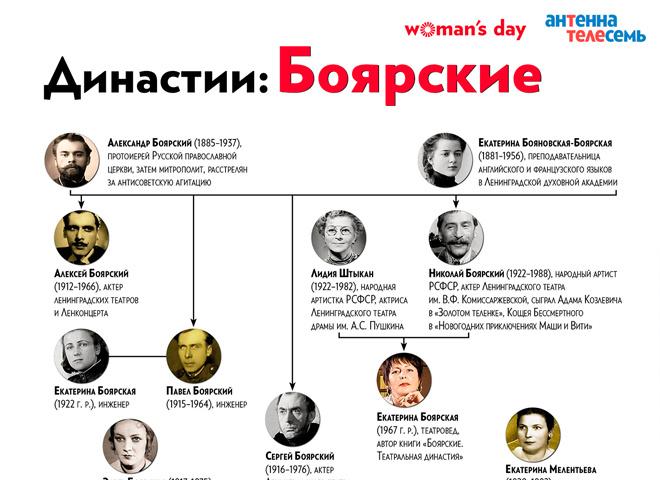 Семья Боярских