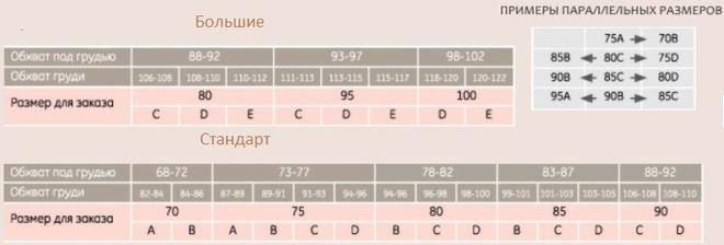 Размеры бюстгальтеров: таблица