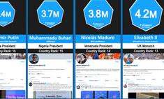 мировых лидеров подписчиков твиттере путина эрдогана трампа байдена