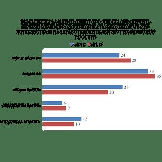 Опрос проведен «Левада-центром» 25-28 октября 2013 года по репрезентативной всероссийской выборке городского и сельского населения среди 1603 человек в возрасте 18 лет и старше в 130 населенных пунктах 45 регионов страны.
