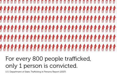 """""""На каждые 800 человек, проданных в сексуальное рабство, всего один преступник арестован"""""""