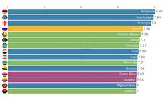 Страны с самым высоким уровнем рождаемости с 1900 по 2040 год: анимированная статистика