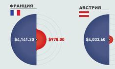Инфографика: соотношение затрат на медицину и оборону в странах мира