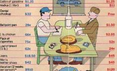 американская инфографика 1980 сравнение стоимости москве нью-йорке
