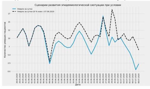 Фото №1 - Пик смертей от коронавируса в Петербурге может наступить в конце июня