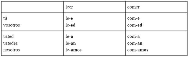 Фото №2 - Зажигательный испанский: урок 25— изучаем повелительное наклонение Imperativo