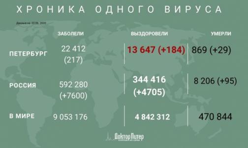 Фото №1 - В России выявлено 7 600 новых случаев заражения коронавирусом