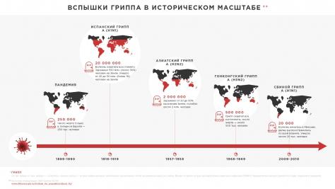 Фото №2 - Пугающие факты из истории гриппа