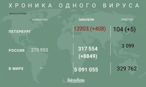 Фото №1 - За сутки коронавирус выявили у 408 петербуржцев