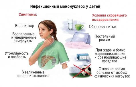 Инфекционный мононуклеоз у детей симптомы лечение