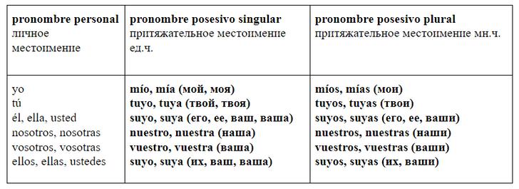 Фото №2 - Зажигательный испанский: урок 15— изучаем притяжательные местоимения