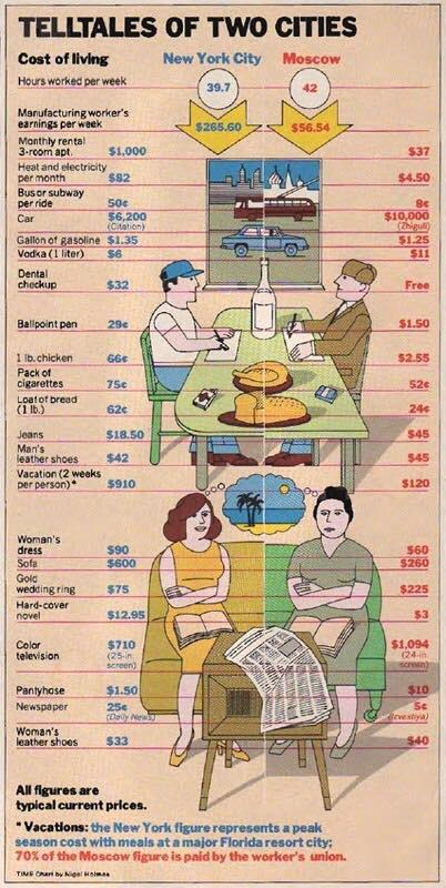 Фото №2 - Американская инфографика 1980 года: сравнение стоимости жизни в Москве и Нью-Йорке