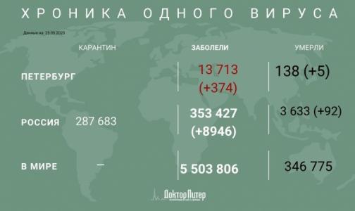 Фото №1 - За сутки коронавирус подтвердили у 374 петербуржцев