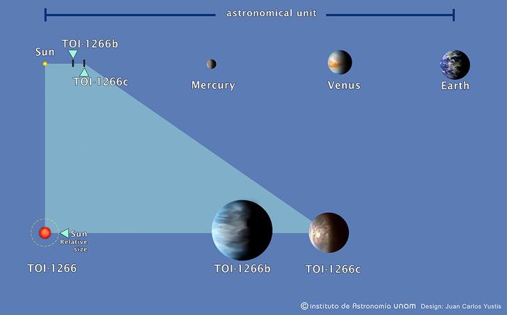 Фото №1 - Обнаружены две экзопланеты, вращающиеся вокруг красного карлика