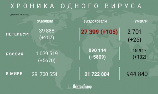 Фото №1 - За сутки у 207 жителей Петербурга выявили коронавирус