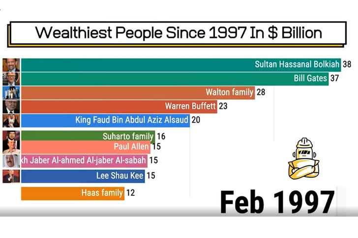 Фото №1 - Анимированный рейтинг: как менялся топ-10 богатейших людей мира с 1997-го по 2020-й