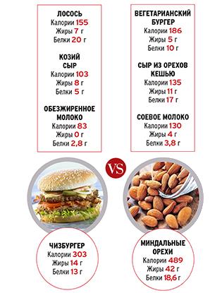 Фото №3 - Вегетарианцы против веганов: самое полезное питание