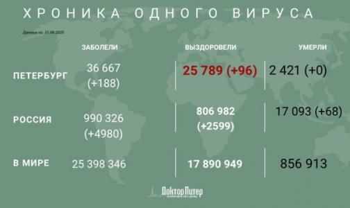 Фото №1 - За сутки почти у пяти тысяч россиян выявили коронавирус