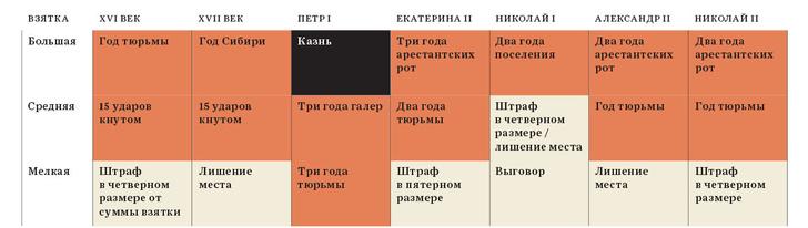 Фото №2 - Лихоимцы всея Руси