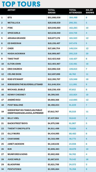 Фото №1 - BTS опять всех сделали: «Speak Yourself» обошел в рейтинге туров «Металлику» и Эда Ширана