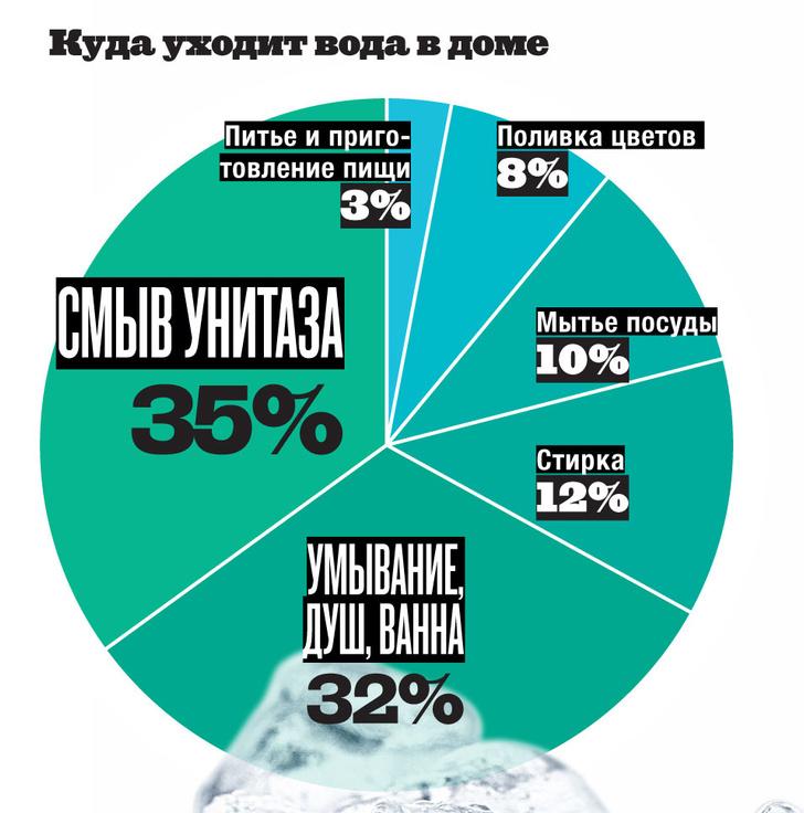 Фото №2 - Инфографика: следы воды
