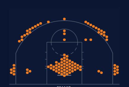 Фото №8 - Как в NBA изменилась «карта бросков» за последние 20 лет