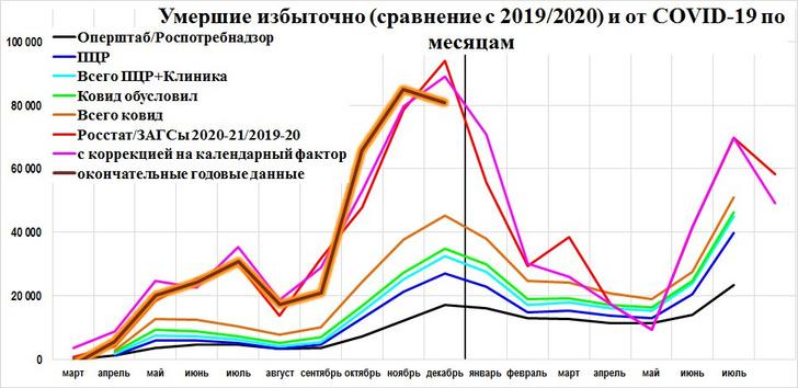Фото №2 - Аналитик Куприянов объяснил, почему в Петербурге зашкаливает смертность от COVID-19