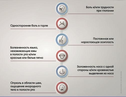 Петербуржцев приглашают бесплатно обследоваться на рак головы и шеи