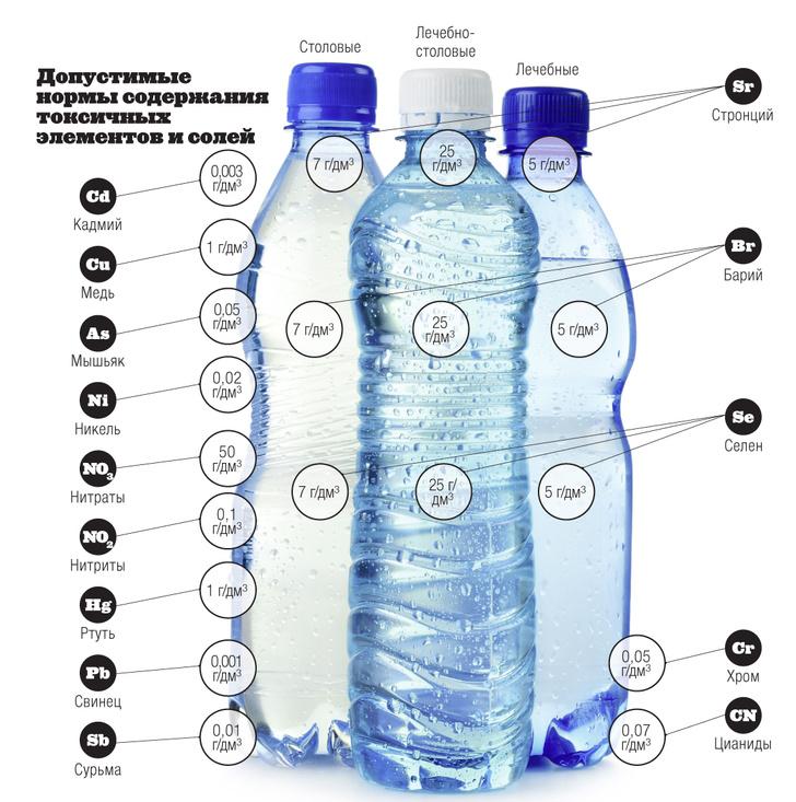Фото №4 - Инфографика: водные процедуры