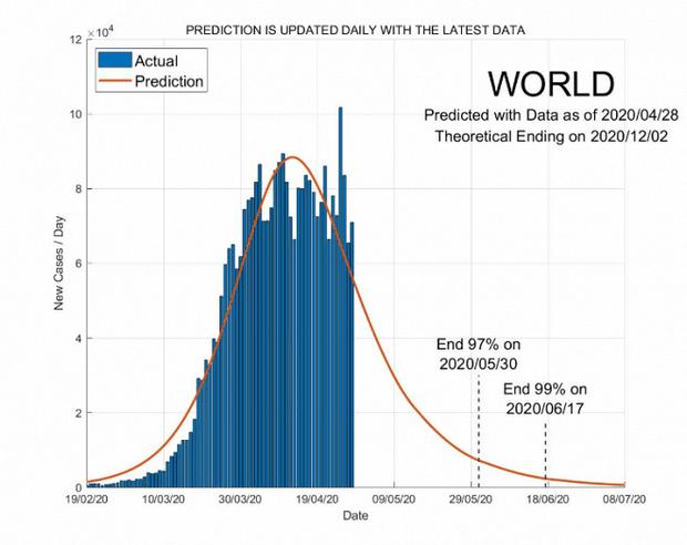 Фото №4 - Ученые создали сайт с прогнозами окончания пандемии коронавируса для каждой страны