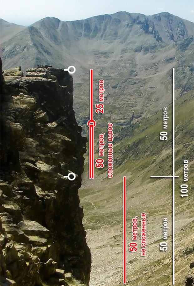 Фото №6 - Головоломка недели: как альпинисту спуститься со скалы
