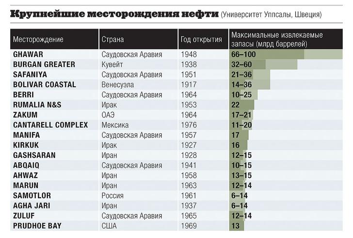 Фото №4 - Факты о нефти в цифрах
