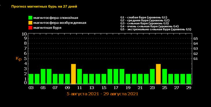 Прогноз магнитных бурь на август— 2021, даты