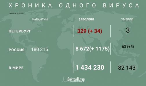 Фото №1 - За сутки коронавирус выявили у 1175 жителей России