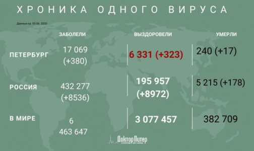 Фото №1 - Число заразившихся коронавирусом петербуржцев увеличилось на 380. Умерли еще 17 пациентов