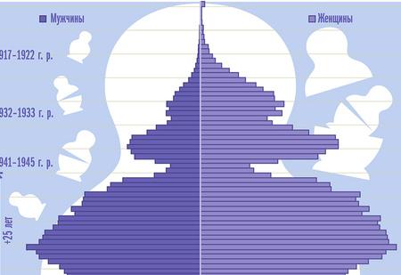 Еще 9 занимательных графиков о современном мире
