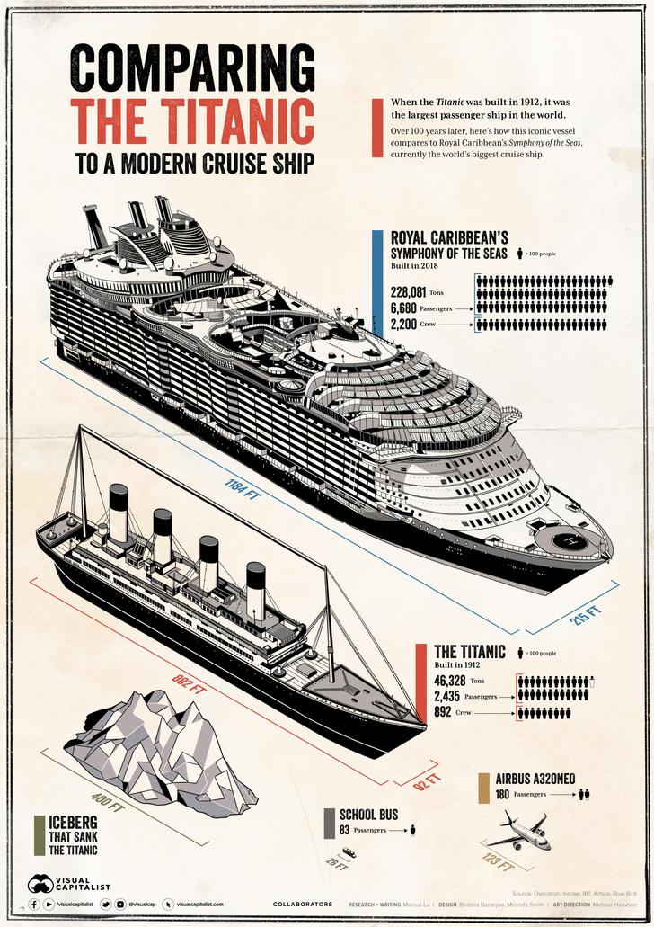 Фото №5 - Инфографика: «Титаник» vs современный круизный лайнер