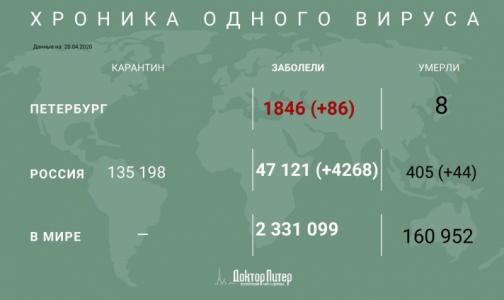 Фото №1 - За сутки в России выявили 4268 новых случаев заражения коронавирусом