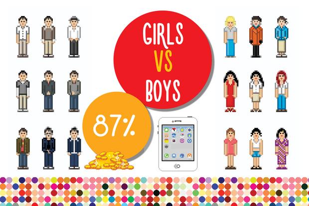 Фото №2 - Большая разница: девочки VS мальчики в цифрах
