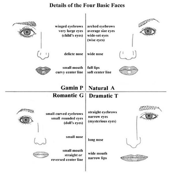 Черты лица для базовых типажей: Гамин, Натурал, Романтик, Драматик