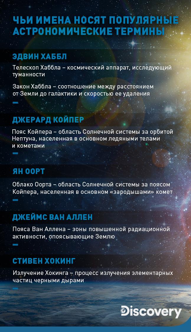 Фото №1 - Кто все эти люди: чьи имена носят популярные астрономические термины