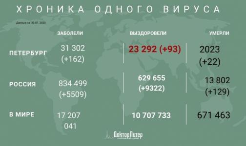 Фото №1 - В Петербурге за сутки выявили 162 заболевших коронавирусом