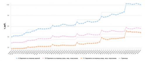 После исполнения «майских указов» заплаты петербургских медиков начали падать