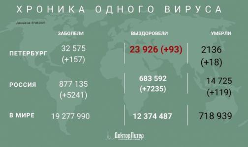 Фото №1 - За сутки в России выявили  5 241 новый случай заражения коронавирусом