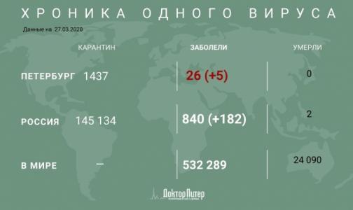 Фото №1 - Под медицинским наблюдением из-за подозрения на коронавирус остаются почти 150 тысяч россиян