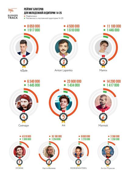 Фото №1 - Кого фолловят зумеры: топ-10 самых популярных блогеров по версии молодежи