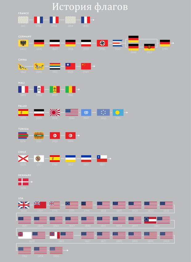 Фото №8 - Занимательная статистика о флагах в 10 картинках