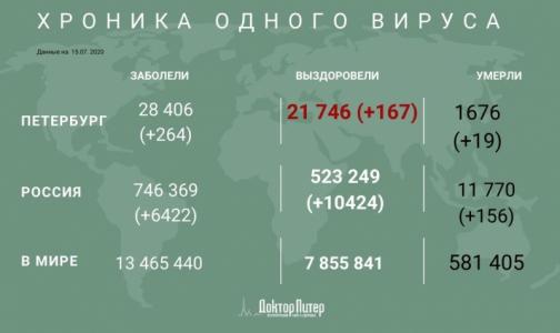 Фото №1 - Заболеваемость коронавирусом в Петербурге снижается - за сутки выявили 264 случая