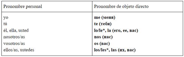 Фото №1 - Зажигательный испанский: урок 17— изучаем местоимения прямого дополнения